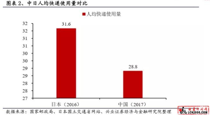 快递每月谈:日本快递发展史给中国的启示