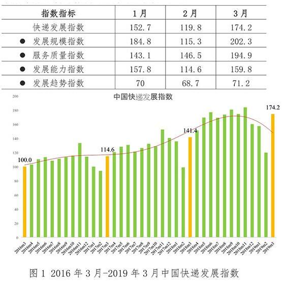 2019年一季度快递业务量122.5亿件 通达系猛增