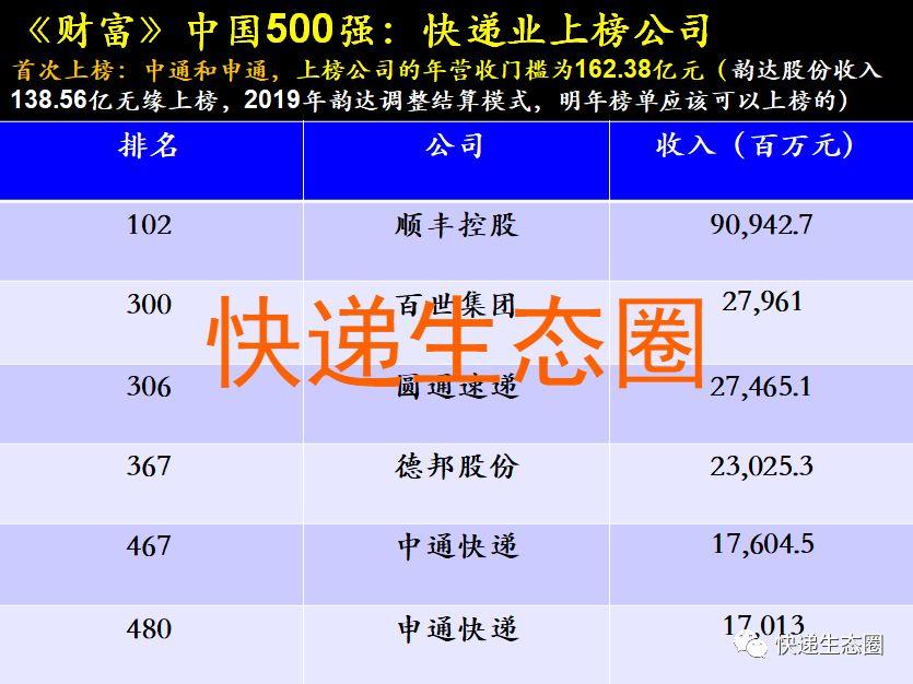 顺丰 百世 圆通 德邦 中通 申通 上榜《财富》中国500强榜