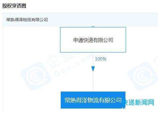 申通快递关联公司成立物流新公司,注册资本1.34亿