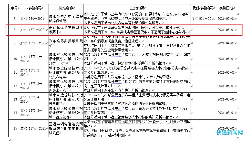 交通运输部发布《电动营运货车选型技术要求》等行业标准