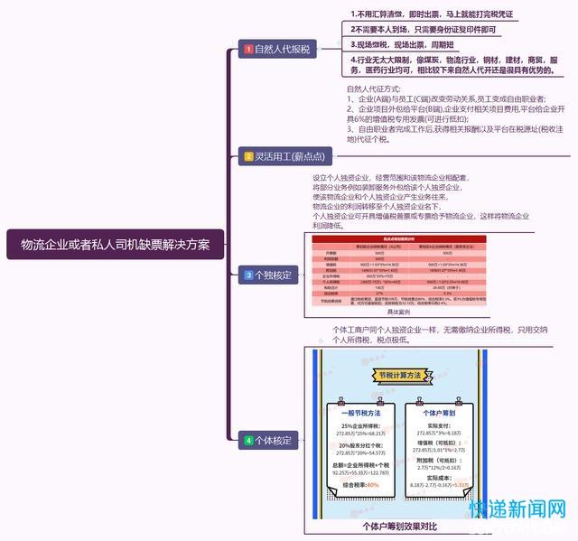 快递物流行业经典税务筹划4大手段