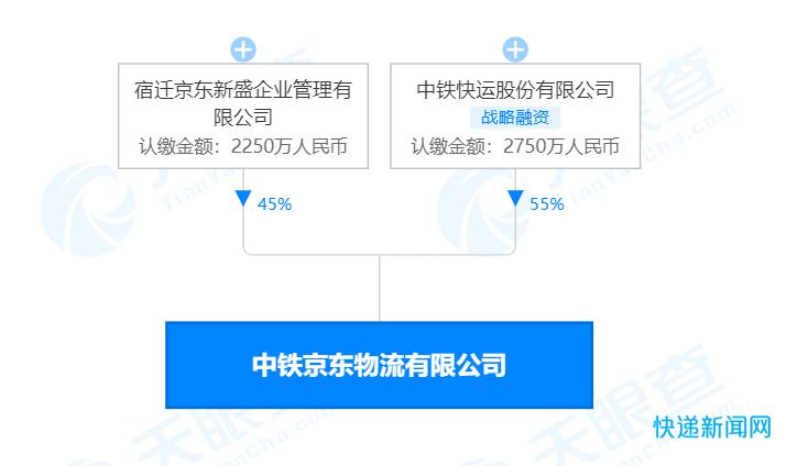 中铁京东物流有限公司在北京揭牌成立