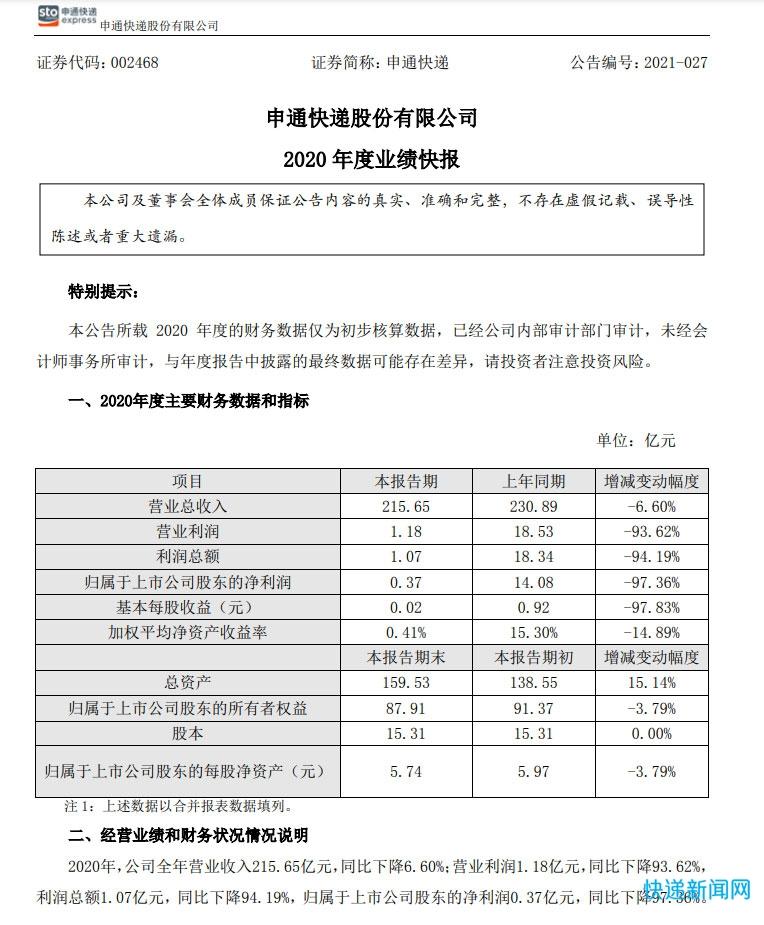 申通快递2020年营收215.65亿元 净利润0.37亿元