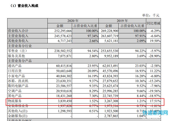 2020年苏宁物流服务收入38.39亿元 天天快递净亏12.26亿元