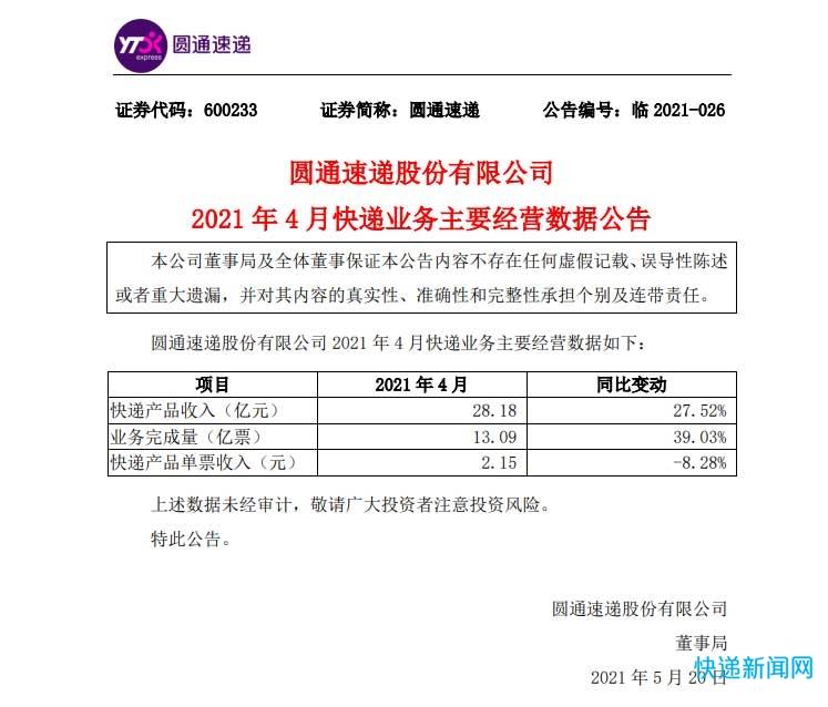 圆通速递4月快递产品收入28.18亿元 单票收入降幅收窄