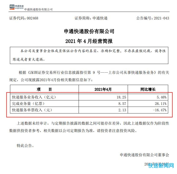 申通快递:4月快递业务收入18.25亿元 同比增长5.46%