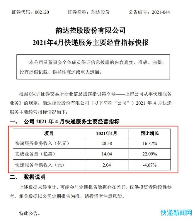 韵达股份:4月快递服务业务收入28.58亿元 同比增长16.37%