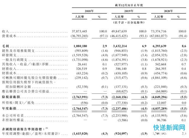 京东物流 IPO:烧钱模式不知持续多久,你愿意做天使吗?